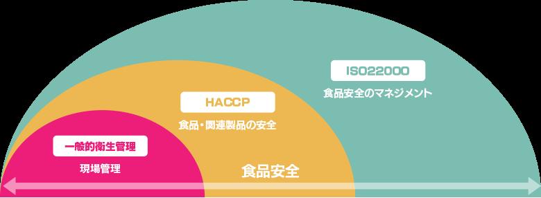 義務 化 haccp